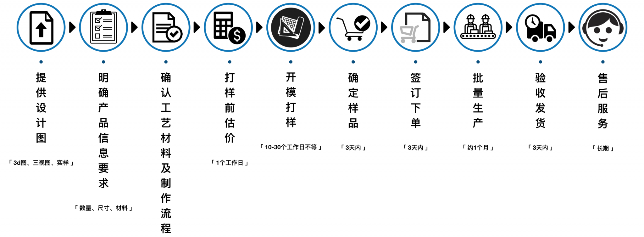 86fashion 上海华声 定制流程图